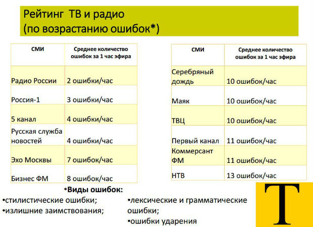 OnAir.ru - Минкомсвязь России публикует рейтинг грамотности ведущих российских СМИ