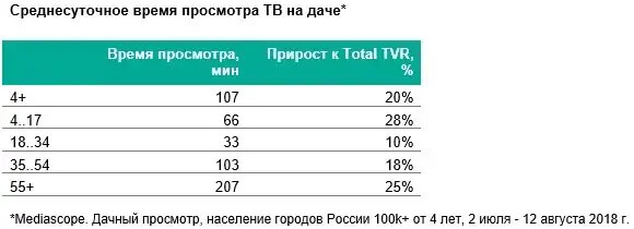 Mediascope представила результаты пилотного исследования по дачному телесмотрению - OnAir.ru