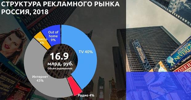Юрий Костин: «Радио остается главным в автомобиле после водителя» - OnAir.ru